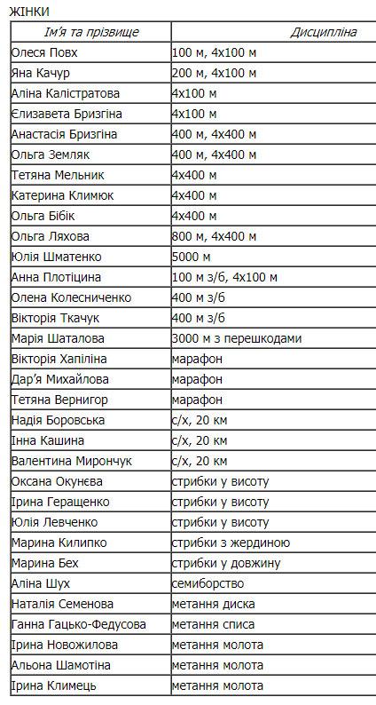 Четверо атлетів доповнили склад збірної України на чемпіонат світу-2017