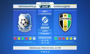 Олександрія розгромила Чорноморець у матчі 22-го туру УПЛ