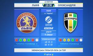Львів - Олександрія: анонс і прогноз матчу УПЛ