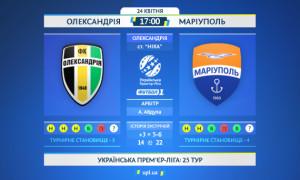 Олександрія - Маріуполь: статистичне прев'ю на матч УПЛ