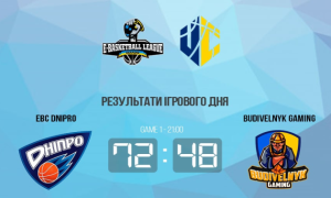 EBC Dnipro розгромив Budivelnyk Gaming у чемпіонаті України
