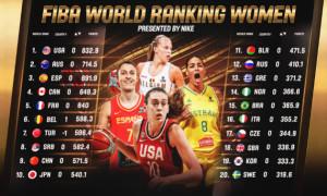 Збірна України зміцнила позицію у рейтингу ФІБА
