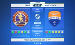 Львів - Маріуполь: анонс і прогноз матчу УПЛ