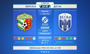 Ворскла - Десна: анонс та прогноз матчу УПЛ