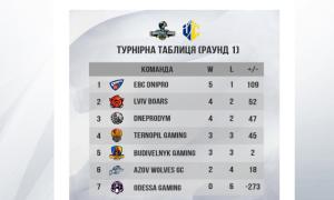 Підсумки першого раунду чемпіонату України з кібербаскетболу