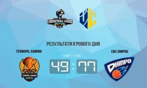 EBC Dnipro розгромив Ternopil Gaming у чемпіонаті України