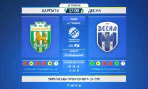 Карпати - Десна: статистичне прев'ю матчу УПЛ