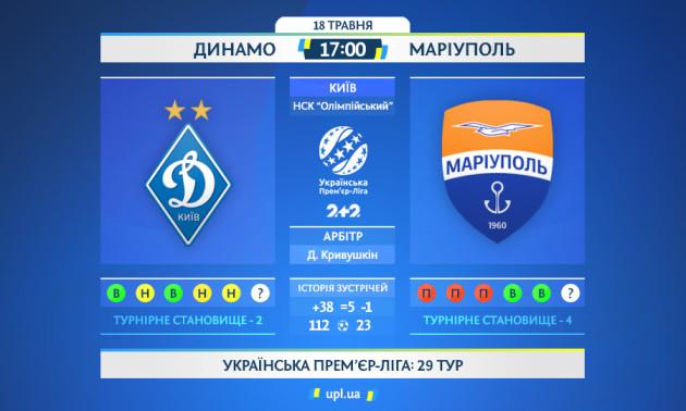 Динамо - Маріуполь: статистичне прев'ю матчу УПЛ