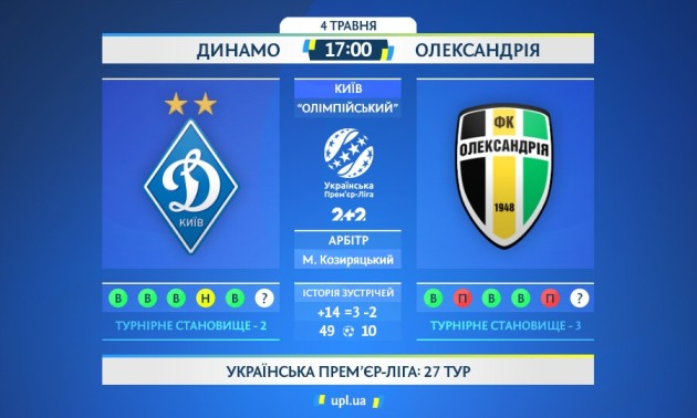 Динамо - Олександрія: статистичне прев'ю матчу УПЛ