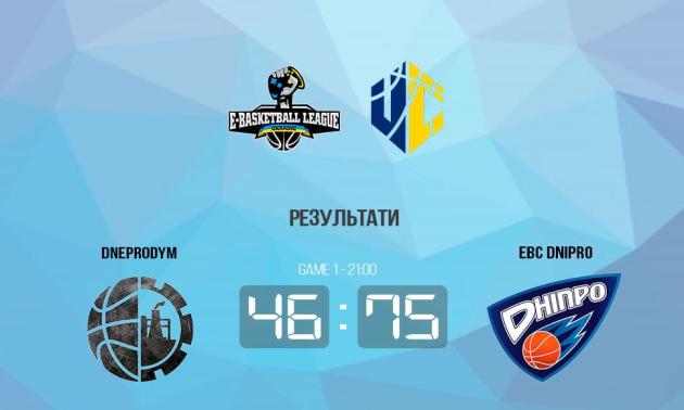 EBC Dnipro розгромив Dneprodym у чемпіонаті України