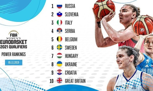 Збірна України потрапила у десятку найкращих команд рейтингу ФІБА