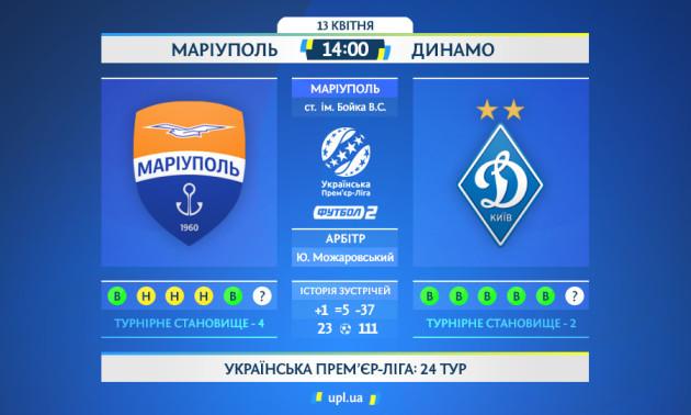 Динамо з мінімальним рахунком перемогло Маріуполь у матчі 24 туру УПЛ