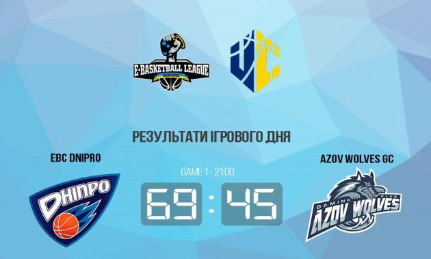 EBC Dnipro розгромив Azov Wolves у чемпіонаті України