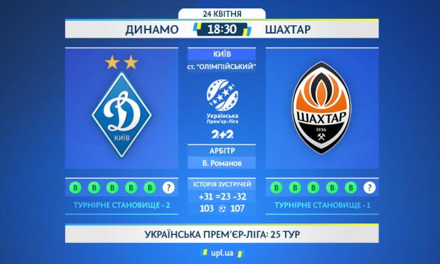 Динамо - Шахтар: статистичне прев'ю матчу УПЛ