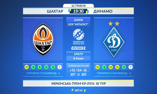 Шахтар - Динамо: статистичне прев'ю матчу УПЛ