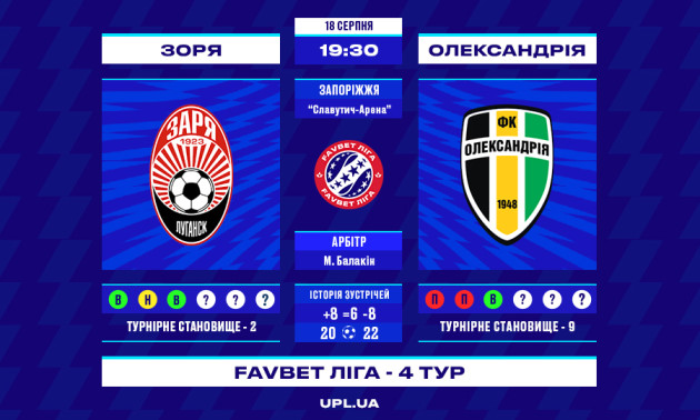 Зоря - Олександрія: прев'ю матчу 4 туру УПЛ