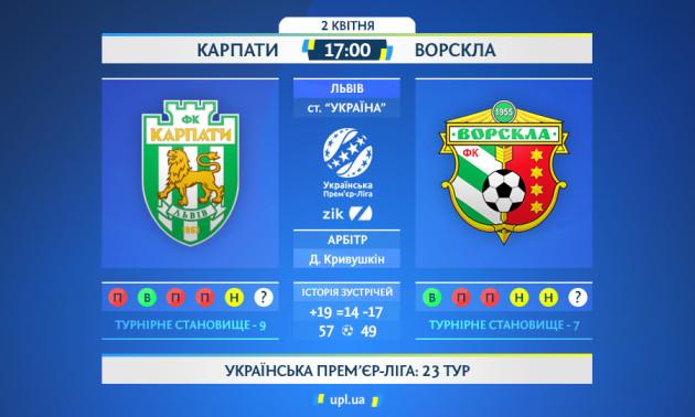 Карпати - Ворскла: анонс і прогноз матчу УПЛ